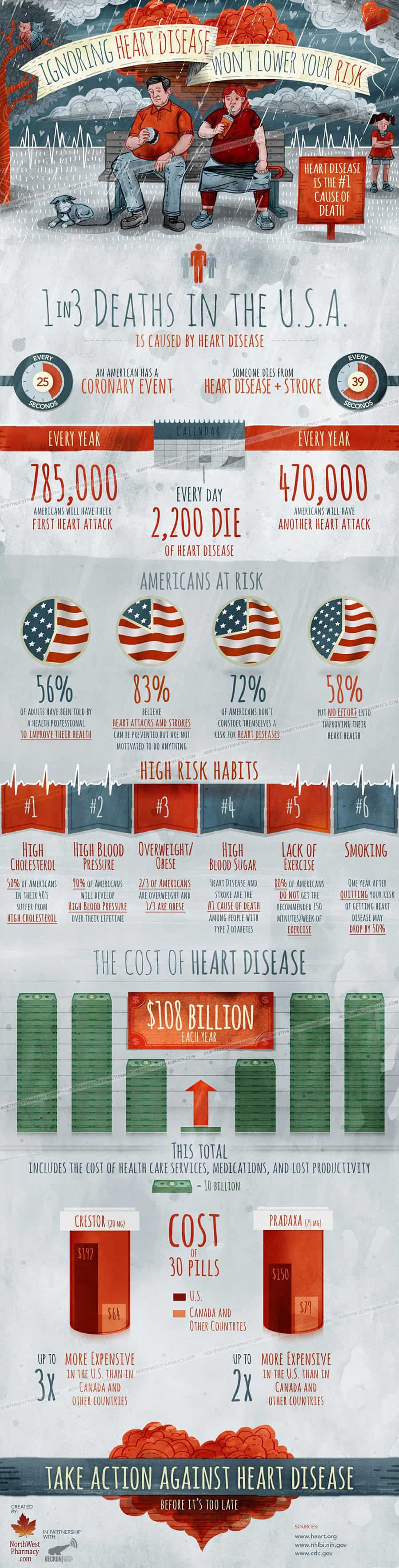 An infographic explaining the prevalence of heart disease in the US.